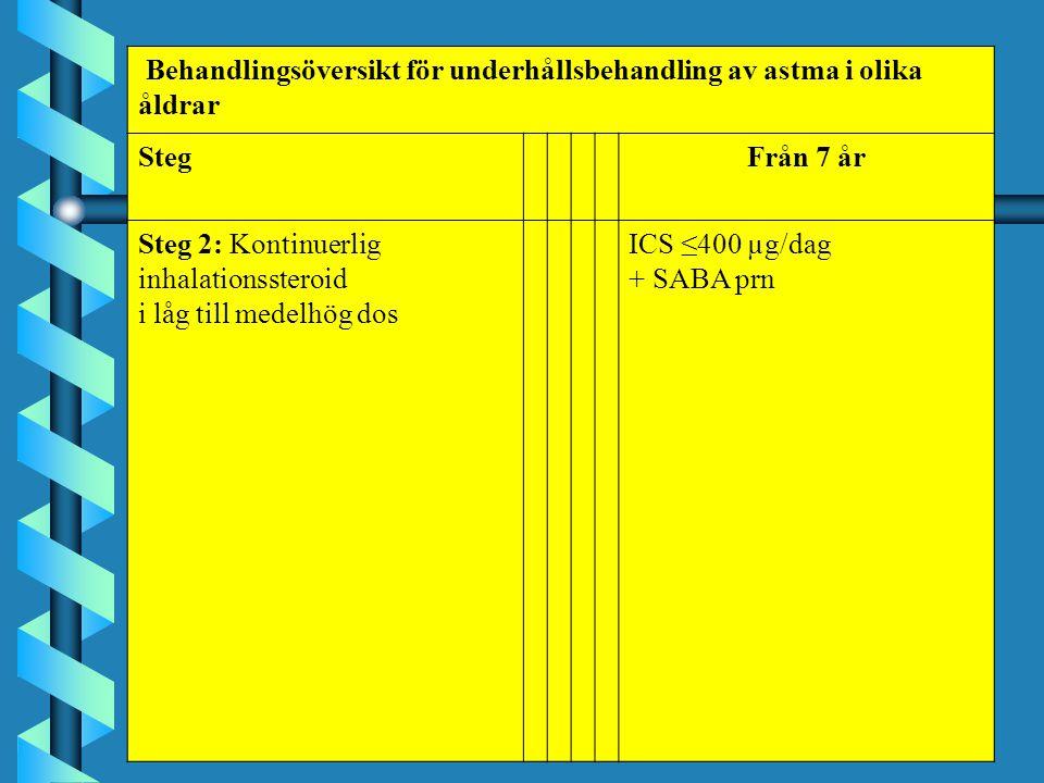 Behandlingsöversikt för underhållsbehandling av astma i olika åldrar StegFrån 7 år Steg 2: Kontinuerlig inhalationssteroid i låg till medelhög dos ICS ≤400 µg/dag + SABA prn