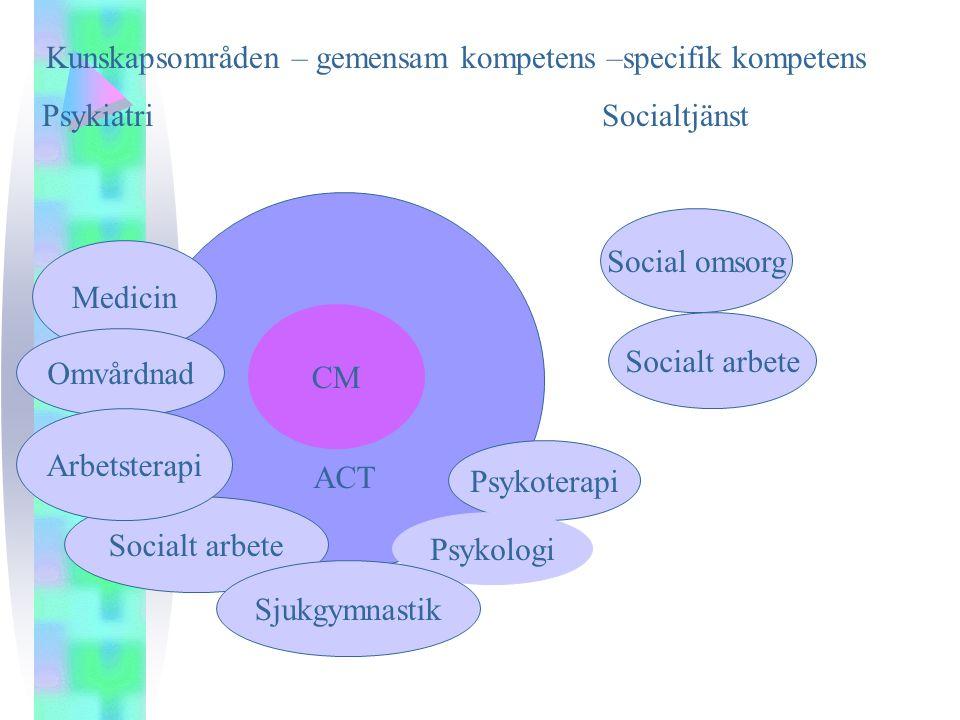 ACT CM Medicin Socialt arbete Omvårdnad Social omsorg Arbetsterapi Psykoterapi Psykologi Sjukgymnastik Kunskapsområden – gemensam kompetens –specifik kompetens PsykiatriSocialtjänst Socialt arbete