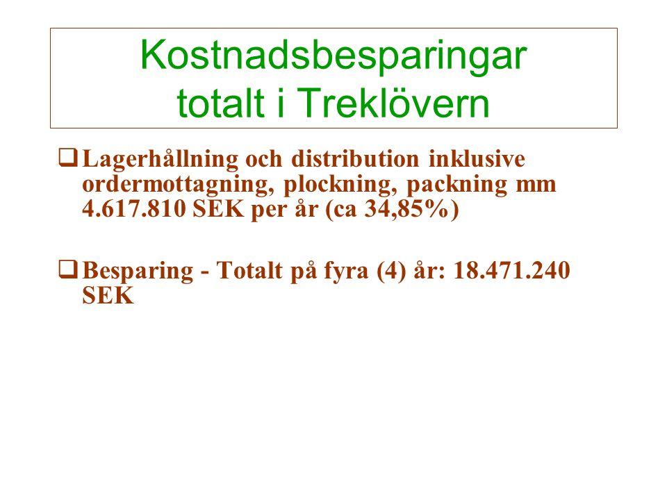 Kostnadsbesparingar totalt i Treklövern  Lagerhållning och distribution inklusive ordermottagning, plockning, packning mm 4.617.810 SEK per år (ca 34