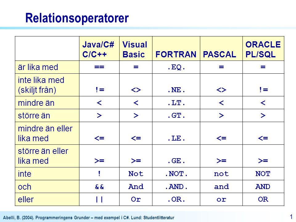 Abelli, B. (2004). Programmeringens Grunder – med exempel i C#. Lund: Studentlitteratur 11 Relationsoperatorer Java/C# C/C++ Visual BasicFORTRANPASCAL