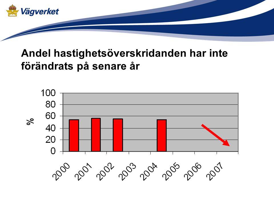 Andel hastighetsöverskridanden har inte förändrats på senare år