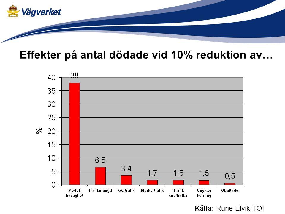 Källa: Rune Elvik TÖI Effekter på antal dödade vid 10% reduktion av…