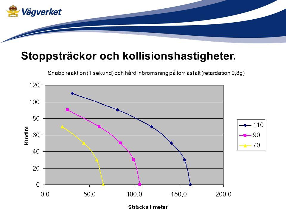 Stoppsträckor och kollisionshastigheter. Snabb reaktion (1 sekund) och hård inbromsning på torr asfalt (retardation 0,8g)
