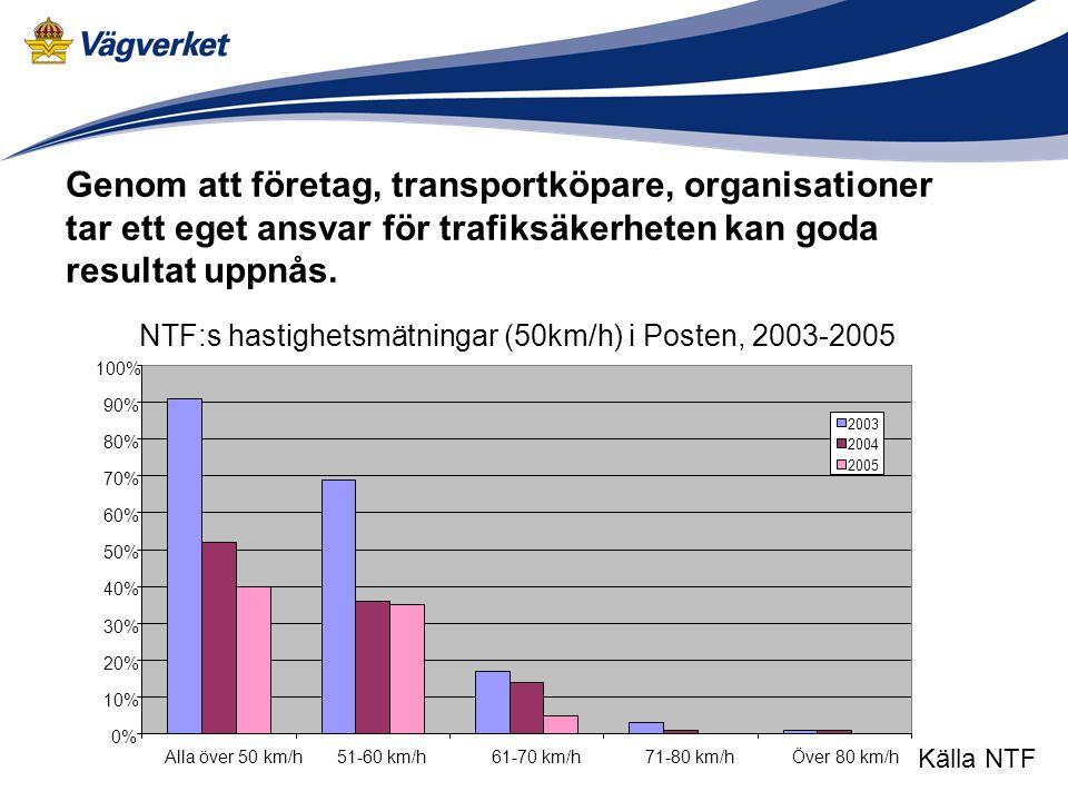 0% 10% 20% 30% 40% 50% 60% 70% 80% 90% 100% Alla över 50 km/h51-60 km/h61-70 km/h71-80 km/hÖver 80 km/h 2003 2004 2005 Källa NTF NTF:s hastighetsmätningar (50km/h) i Posten, 2003-2005 Genom att företag, transportköpare, organisationer tar ett eget ansvar för trafiksäkerheten kan goda resultat uppnås.