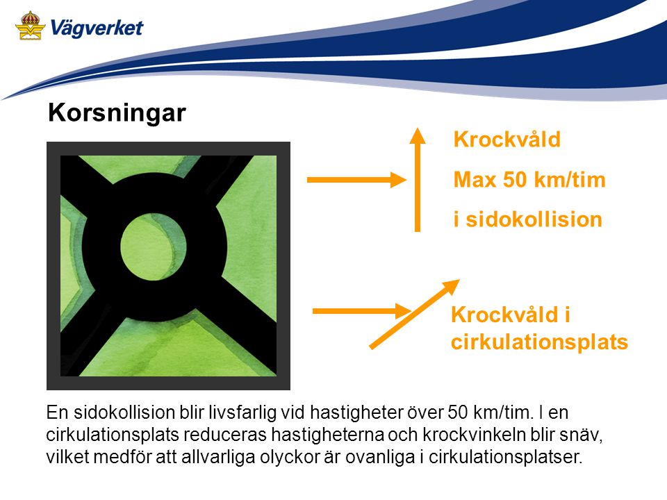 Korsningar Krockvåld Max 50 km/tim i sidokollision Krockvåld i cirkulationsplats En sidokollision blir livsfarlig vid hastigheter över 50 km/tim. I en