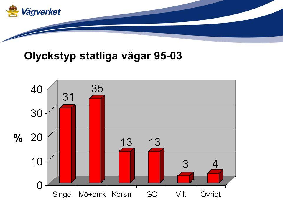 På motorvägar (MV) och mitträckesvägar (MML o MLV) är säkerheten hög.