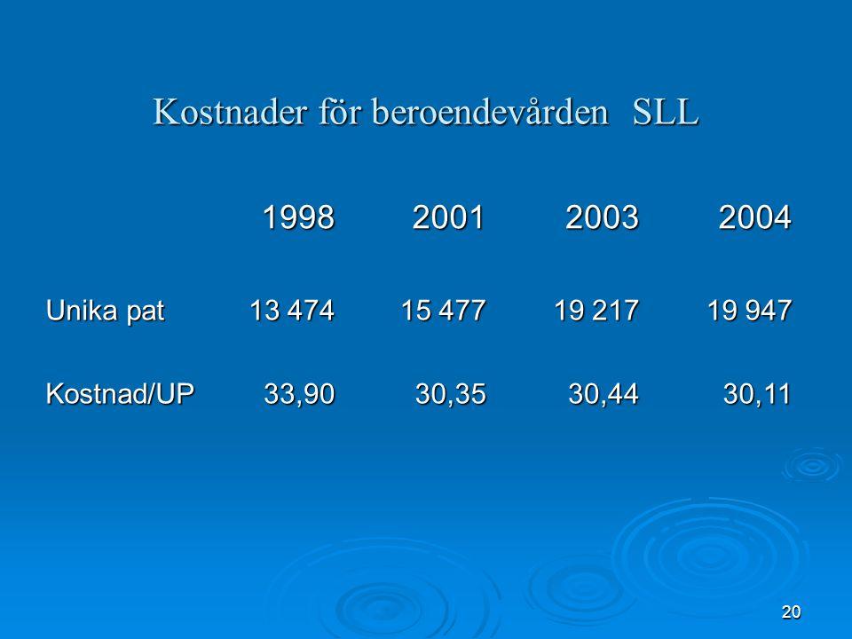 20 Kostnader för beroendevården SLL 1998200120032004 Unika pat 13 474 15 477 19 217 19 947 Kostnad/UP33,9030,3530,4430,11