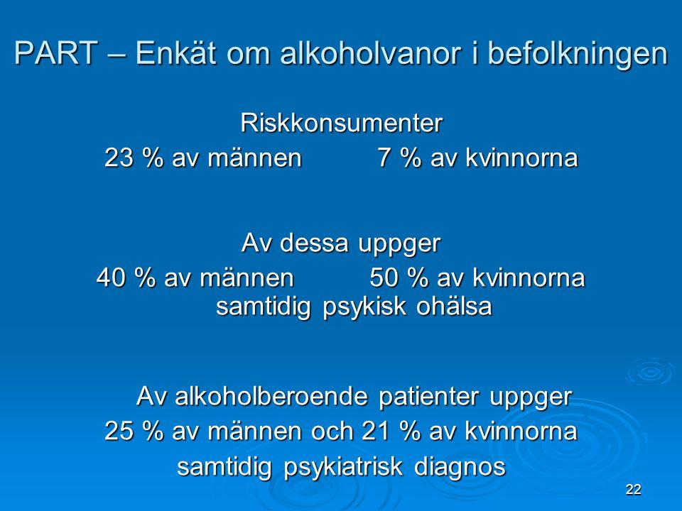 22 PART – Enkät om alkoholvanor i befolkningen Riskkonsumenter 23 % av männen7 % av kvinnorna Av dessa uppger 40 % av männen50 % av kvinnorna samtidig