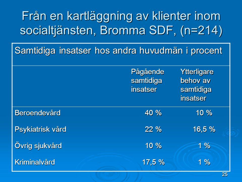 25 Från en kartläggning av klienter inom socialtjänsten, Bromma SDF, (n=214) Samtidiga insatser hos andra huvudmän i procent Pågående samtidiga insats