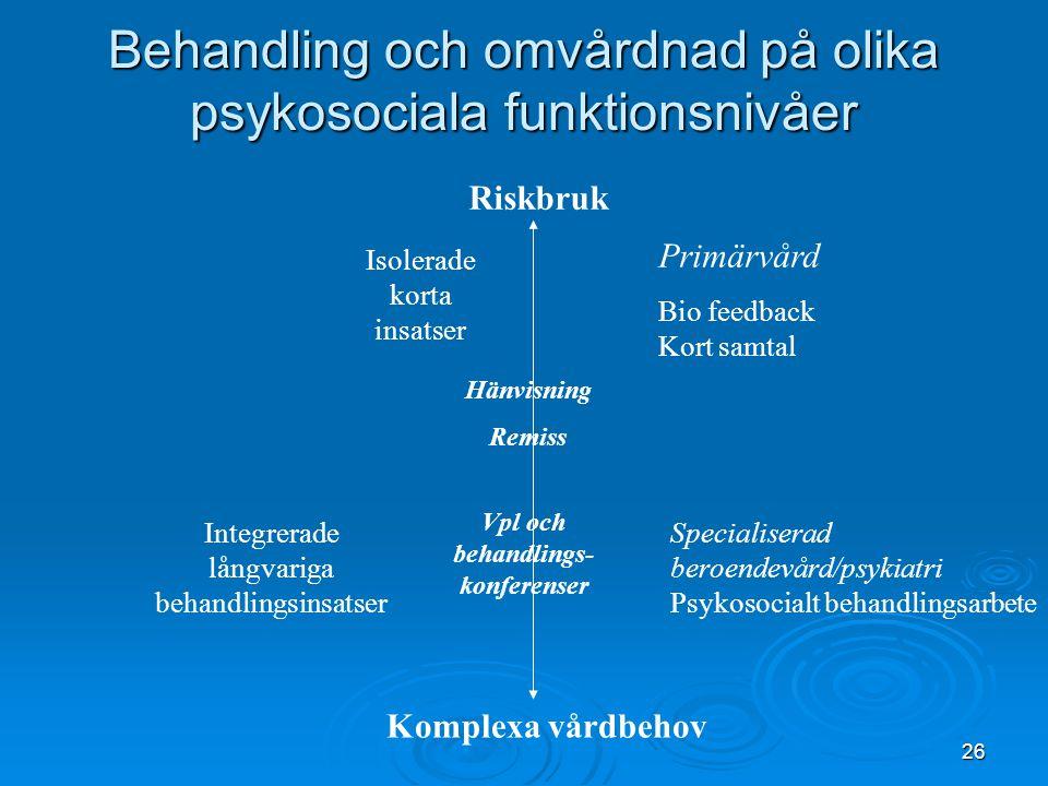 26 Behandling och omvårdnad på olika psykosociala funktionsnivåer Primärvård Bio feedback Kort samtal Specialiserad beroendevård/psykiatri Psykosocial