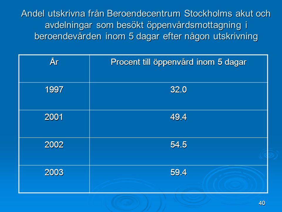 40 Andel utskrivna från Beroendecentrum Stockholms akut och avdelningar som besökt öppenvårdsmottagning i beroendevården inom 5 dagar efter någon utsk