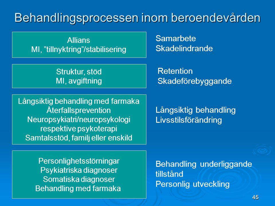 """45 Behandlingsprocessen inom beroendevården Allians MI, """"tillnyktring""""/stabilisering Struktur, stöd MI, avgiftning Långsiktig behandling med farmaka Å"""