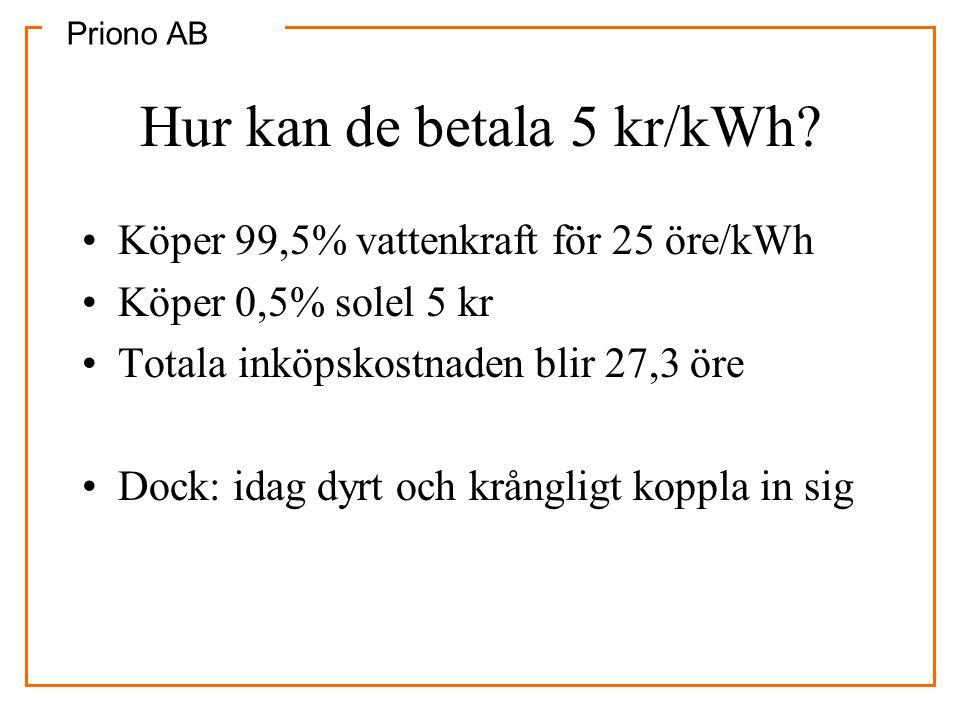 Priono AB Hur kan de betala 5 kr/kWh? •Köper 99,5% vattenkraft för 25 öre/kWh •Köper 0,5% solel 5 kr •Totala inköpskostnaden blir 27,3 öre •Dock: idag