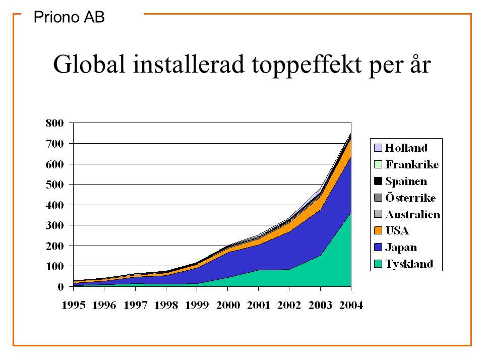 Priono AB Solcells marknaden 2005 •Omsatte 100 miljarder med installation •1.460 MW, varav 837 MW i Tyskland.