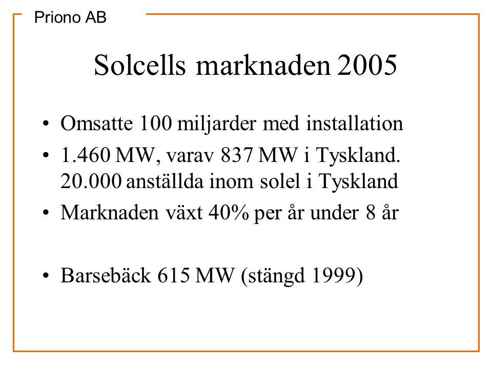Priono AB Subventionssystem för solel •5 kr/kWh i Tyskland, 20 år (1000 kWh/m2/år) •4 kr/kWh i Spanien, 25 år (1900 kWh/m2/år) •Kalifornien: $3.2 miljarder under 11 år •Sverige 70% bidrag •Kan till 2020 skapa en självbärande marknad för solel utan subventioner