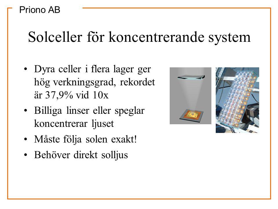 Priono AB Solceller för koncentrerande system •Dyra celler i flera lager ger hög verkningsgrad, rekordet är 37,9% vid 10x •Billiga linser eller spegla