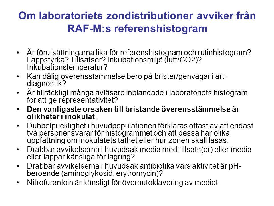Om laboratoriets zondistributioner avviker från RAF-M:s referenshistogram •Är förutsättningarna lika för referenshistogram och rutinhistogram.