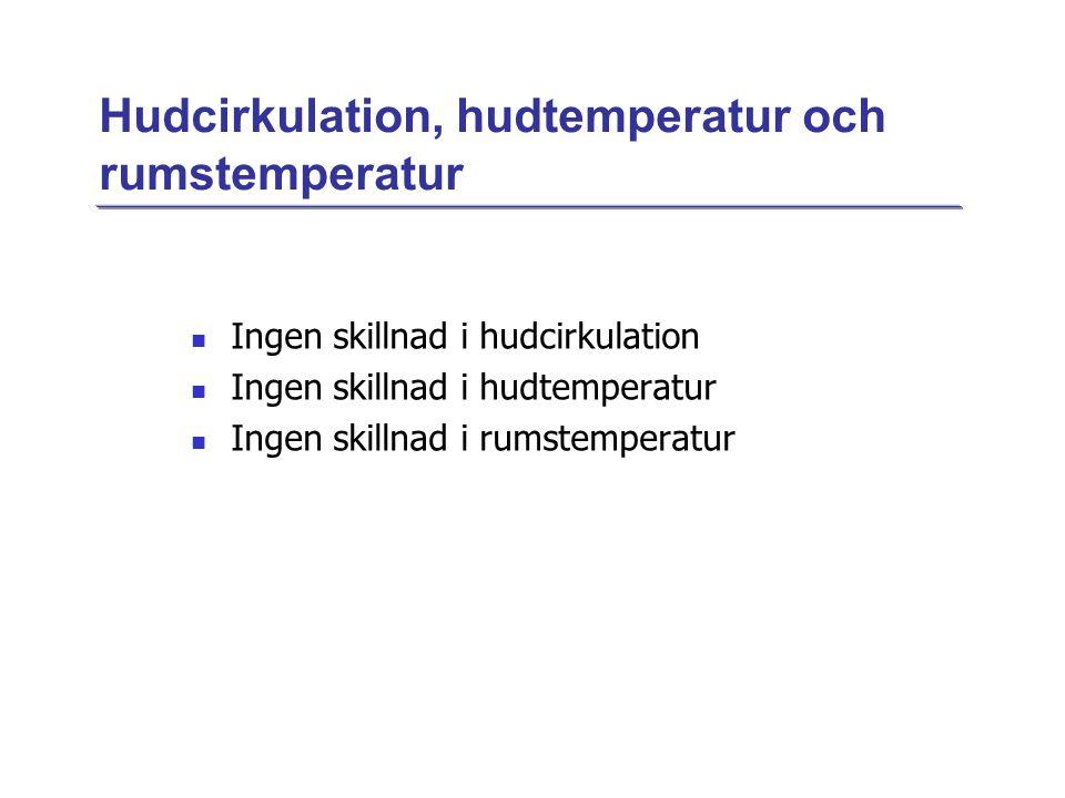Hudcirkulation, hudtemperatur och rumstemperatur  Ingen skillnad i hudcirkulation  Ingen skillnad i hudtemperatur  Ingen skillnad i rumstemperatur