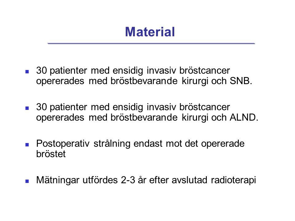 Material  30 patienter med ensidig invasiv bröstcancer opererades med bröstbevarande kirurgi och SNB.  30 patienter med ensidig invasiv bröstcancer