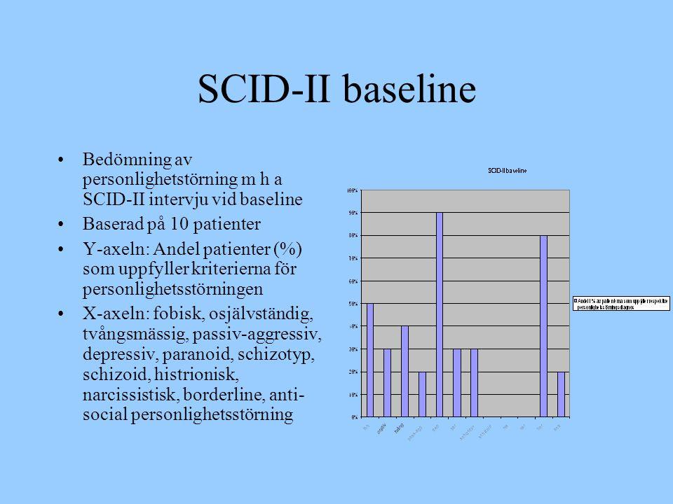 SCID-II baseline •Bedömning av personlighetstörning m h a SCID-II intervju vid baseline •Baserad på 10 patienter •Y-axeln: Andel patienter (%) som upp