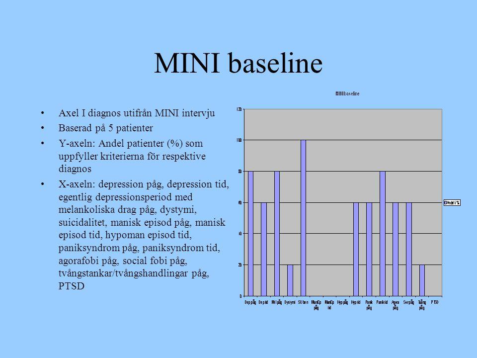 MINI baseline •Axel I diagnos utifrån MINI intervju •Baserad på 5 patienter •Y-axeln: Andel patienter (%) som uppfyller kriterierna för respektive dia