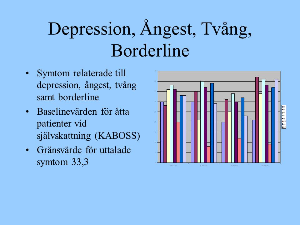 Depression, Ångest, Tvång, Borderline •Symtom relaterade till depression, ångest, tvång samt borderline •Baselinevärden för åtta patienter vid självsk