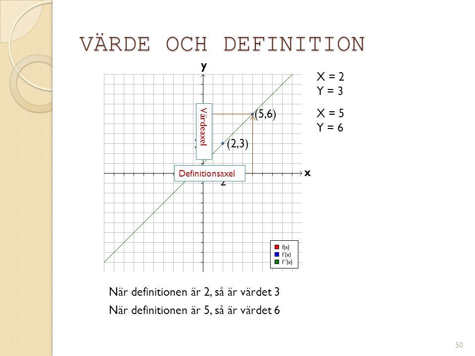 Definitions- och värdemängd Y = värdeaxel X = definitionsaxel 51