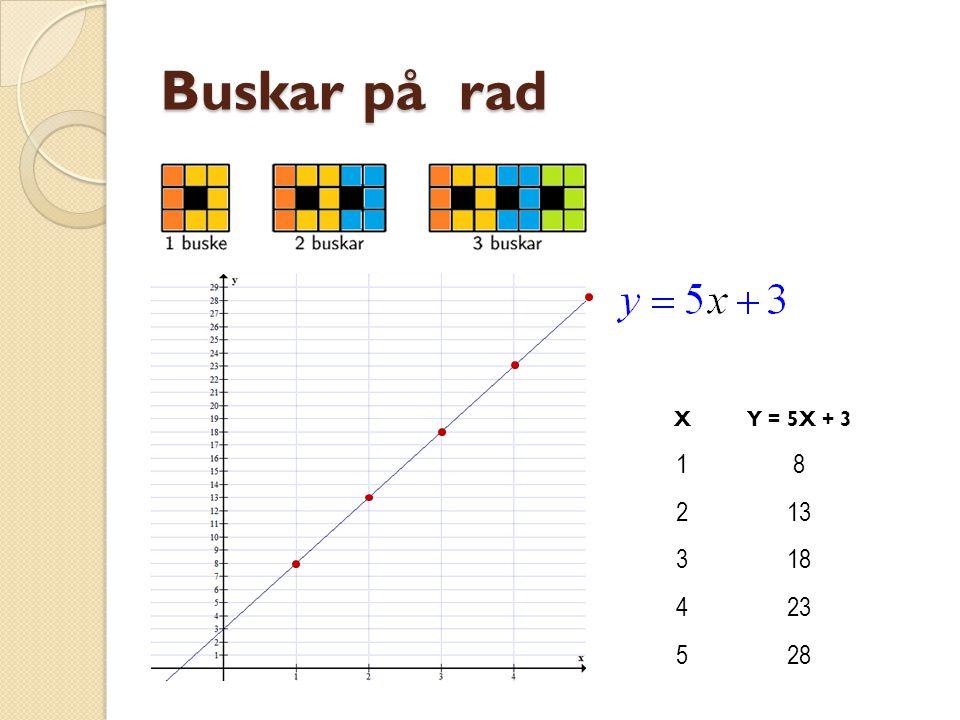 RÄTA LINJENS EKVATION Linjens lutning Linjens ekvation Några punkter på linjen x2x+3 (y) 1 03 15 • • • 58