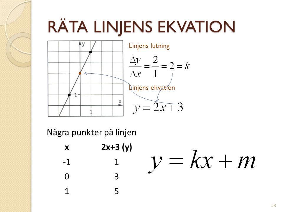 RÄTA LINJENS EKVATION k = linjens lutning m = var linjen skär y-axeln 59