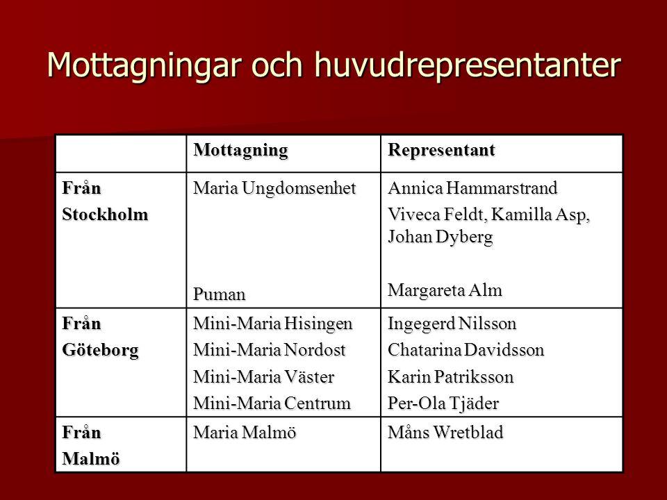 Mottagningar och huvudrepresentanter MottagningRepresentant FrånStockholm Maria Ungdomsenhet Puman Annica Hammarstrand Viveca Feldt, Kamilla Asp, Joha