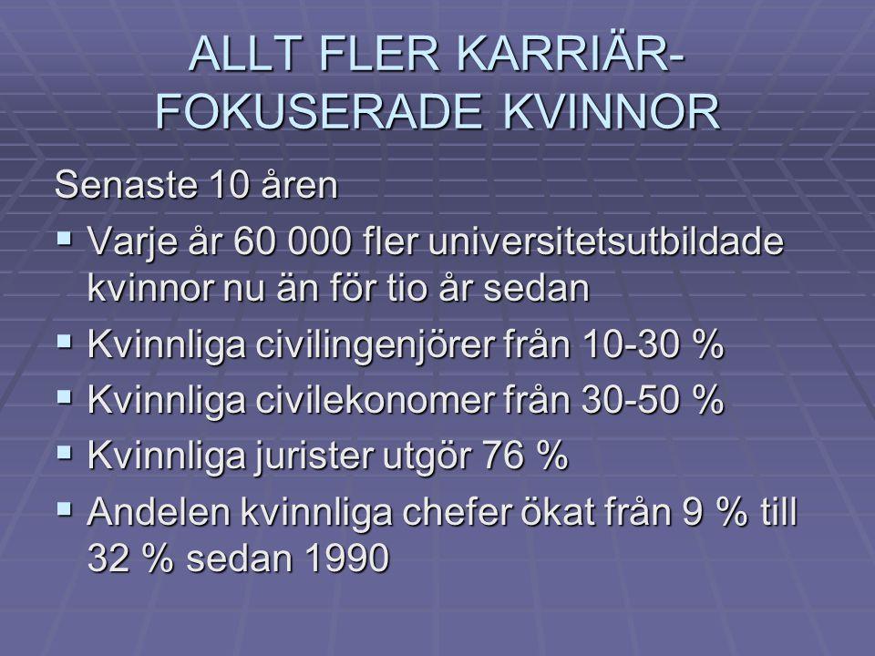 ALLT FLER KARRIÄR- FOKUSERADE KVINNOR Senaste 10 åren  Varje år 60 000 fler universitetsutbildade kvinnor nu än för tio år sedan  Kvinnliga civilingenjörer från 10-30 %  Kvinnliga civilekonomer från 30-50 %  Kvinnliga jurister utgör 76 %  Andelen kvinnliga chefer ökat från 9 % till 32 % sedan 1990