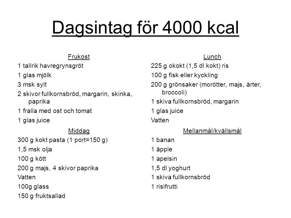 Dagsintag för 4000 kcal Frukost 1 tallrik havregrynsgröt 1 glas mjölk 3 msk sylt 2 skivor fullkornsbröd, margarin, skinka, paprika 1 fralla med ost och tomat 1 glas juice Lunch 225 g okokt (1,5 dl kokt) ris 100 g fisk eller kyckling 200 g grönsaker (morötter, majs, ärter, broccoli) 1 skiva fullkornsbröd, margarin 1 glas juice Vatten Middag 300 g kokt pasta (1 port=150 g) 1,5 msk olja 100 g kött 200 g majs, 4 skivor paprika Vatten 100g glass 150 g fruktsallad Mellanmål/kvällsmål 1 banan 1 äpple 1 apelsin 1,5 dl yoghurt 1 skiva fullkornsbröd 1 risifrutti