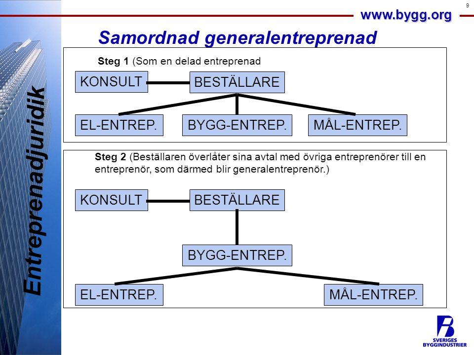 www.bygg.org 9 Entreprenadjuridik Samordnad generalentreprenad Steg 1 (Som en delad entreprenad BESTÄLLARE KONSULT MÅL-ENTREP.BYGG-ENTREP.EL-ENTREP. S