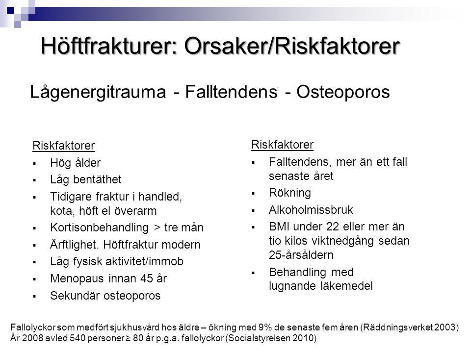 Höftfrakturer: Orsaker/Riskfaktorer Riskfaktorer  Hög ålder  Låg bentäthet  Tidigare fraktur i handled, kota, höft el överarm  Kortisonbehandling