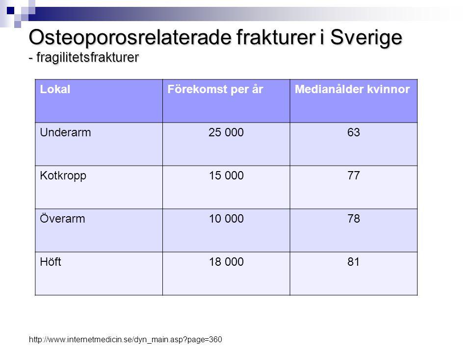 Osteoporos  Ca 70 000 osteoporosrelaterade frakturer/år  Symtomlös före första frakturen  Tre ggr vanligare hos kvinnor - Vid 70 år lika vanlig som högt blodtryck, ökning från 2-3% i 50-årsåldern till 50% vid 80 år  Växande problem hos män  Diagnos 1994 (WHO)  Läkemedel för att stärka skelettet och minska frakturrisken – hög evidens  Folksjukdom – underdiagnostiserad och underbehandlad VGR: Frakturer vid lågenergitrauma tillhör prioriteringsgrupp 1 - prioritering för osteoporos som enskild diagnosgrupp saknas (Regionalt vårdprogram 2005 osteoporos) Illustration: Svenska Grafikbyrån.