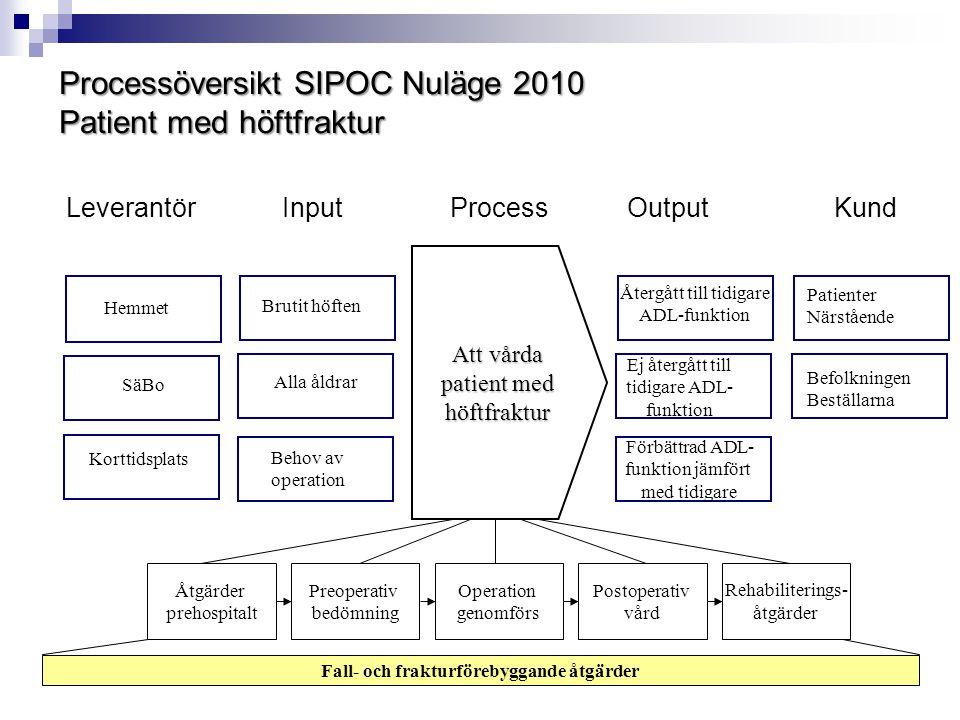 Processöversikt SIPOC Nuläge 2010 Patient med höftfraktur Leverantör Input Process Output Kund Att vårda patient med höftfraktur SäBo Korttidsplats He