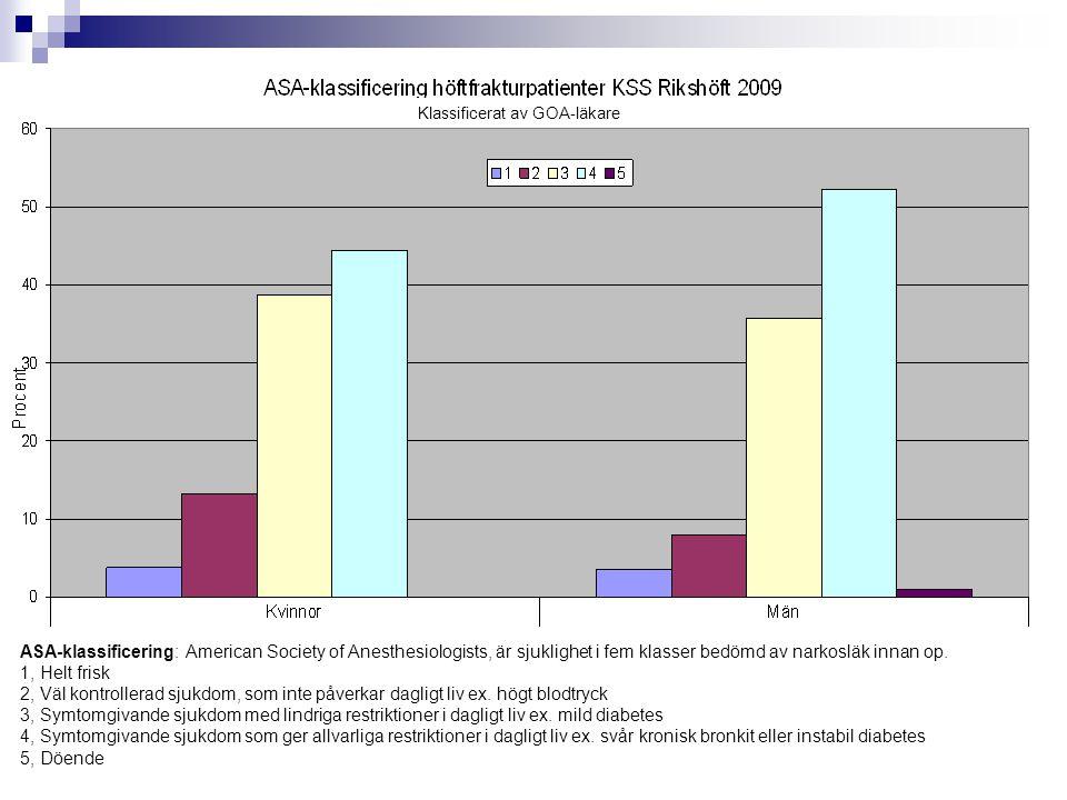 Klassificerat av GOA-läkare ASA-klassificering: American Society of Anesthesiologists, är sjuklighet i fem klasser bedömd av narkosläk innan op. 1, He