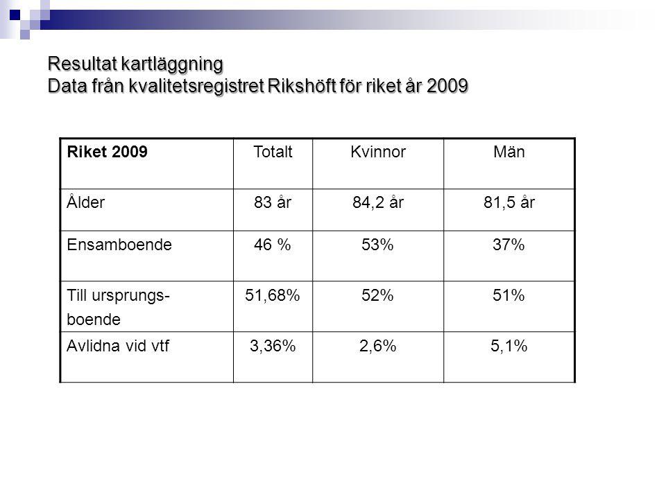 Resultat kartläggning Data från kvalitetsregistret Rikshöft för riket år 2009 Riket 2009TotaltKvinnorMän Ålder83 år84,2 år81,5 år Ensamboende46 %53%37