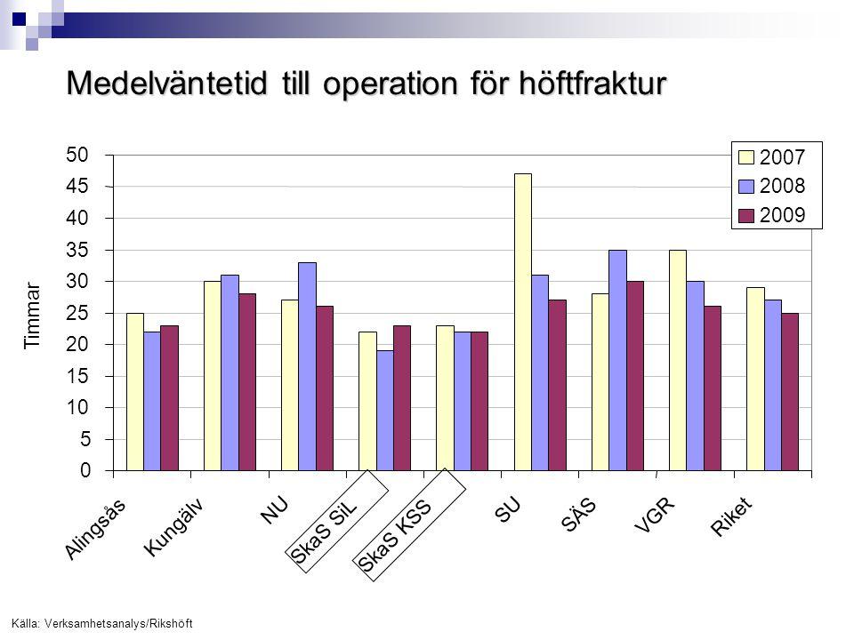 Medelväntetid till operation för höftfraktur Källa: Verksamhetsanalys/Rikshöft 0 5 10 15 20 25 30 35 40 45 50 Alingsås Kungälv NU SkaS SiL SkaS KSS SU
