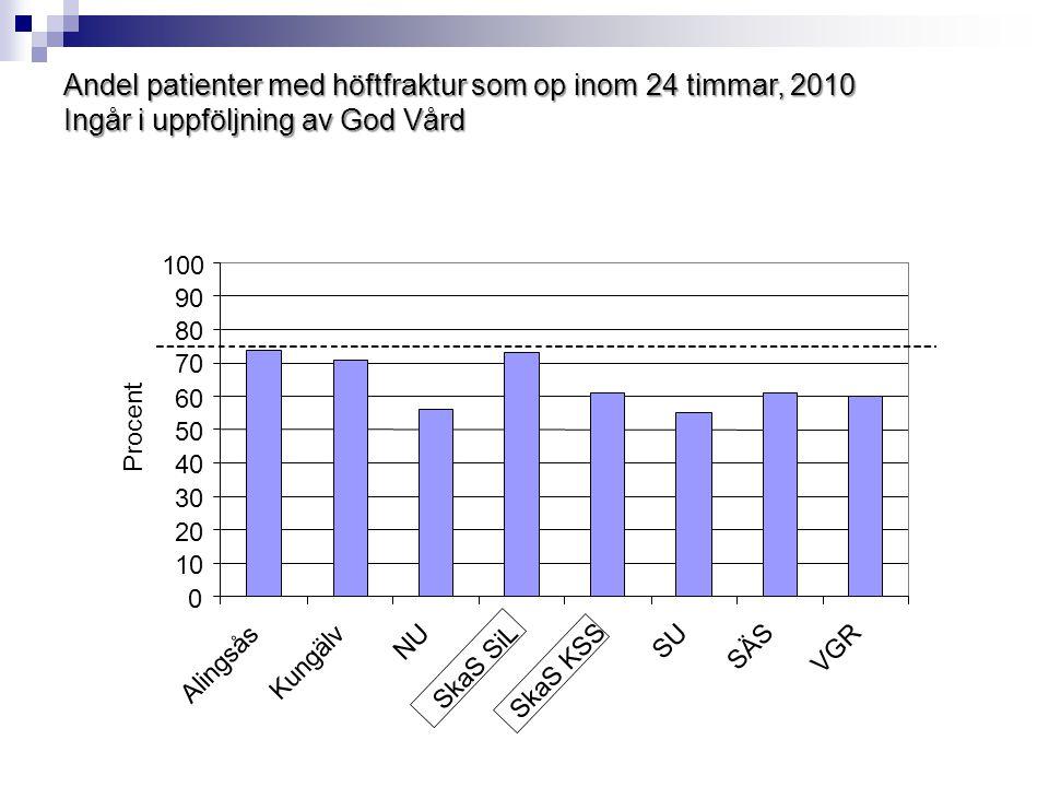 Andel plastikopererade disclocerade cervikalfrakturer Mål: 65-70% av patienterna över 65 år KSS 2009: 55,7 % SIL 2009: KSS 2010: SIL 2010: