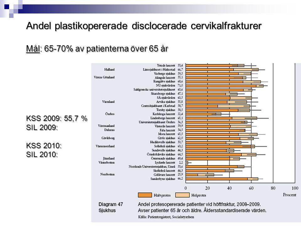  Rikshöft ska ligga till grund för fortsatt kvalitetsutveckling för patienter med höftfraktur i Skaraborg  Det akuta omhändertagandet på olycksplatsen  Analys med genus/könsperspektiv  Tid från ankomst till opstart kompletteras med tid i styrdiagram + Journalgranska orsaker till fördröjning  Införande av livskvalitet/EQ5D och komplikationer i Rikshöft vid op och efter fyra månader  Studie: mobilisering inom 12 timmar efter op + op inom 24 timmar från ankomst till sjukhuset  Utveckla den individuella rehabplanen  Smärtskattningsskala för kognitivt nedsatta patienter Kvalitetsutveckling