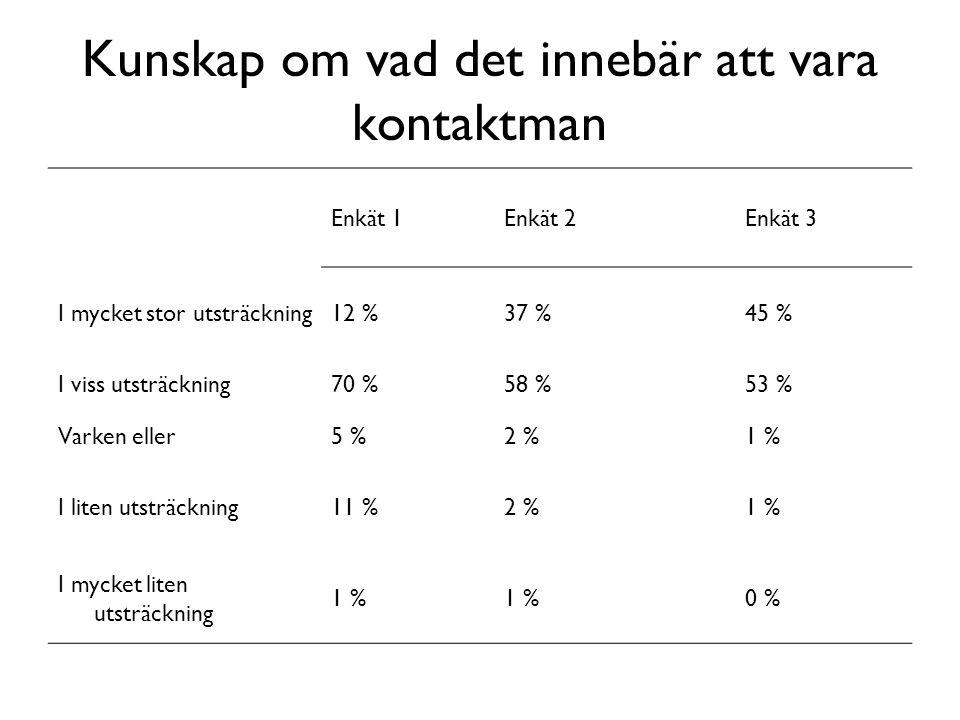 Enkät 1Enkät 2Enkät 3 I mycket stor utsträckning12 %37 %45 % I viss utsträckning70 %58 %53 % Varken eller5 %2 %1 % I liten utsträckning11 %2 %1 % I my