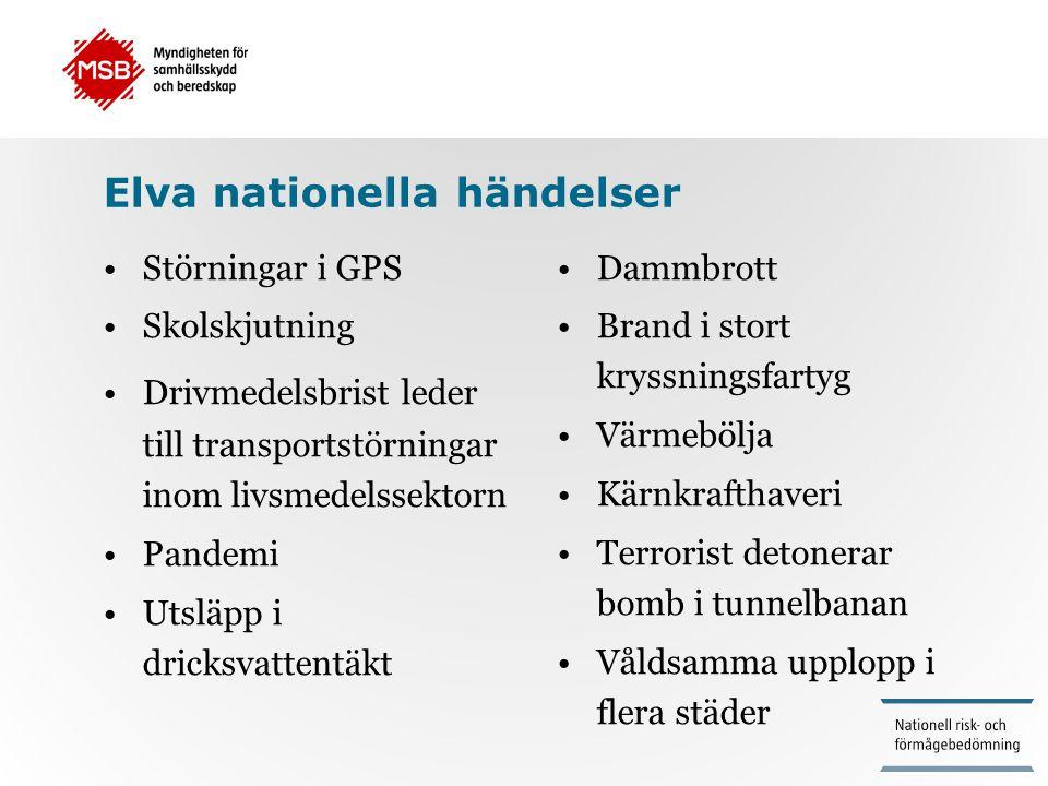 Elva nationella händelser •Störningar i GPS •Skolskjutning •Drivmedelsbrist leder till transportstörningar inom livsmedelssektorn •Pandemi •Utsläpp i