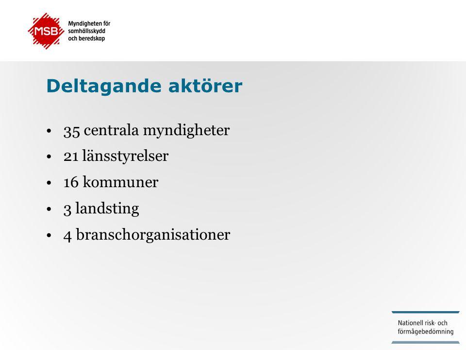 Deltagande aktörer •35 centrala myndigheter •21 länsstyrelser •16 kommuner •3 landsting •4 branschorganisationer