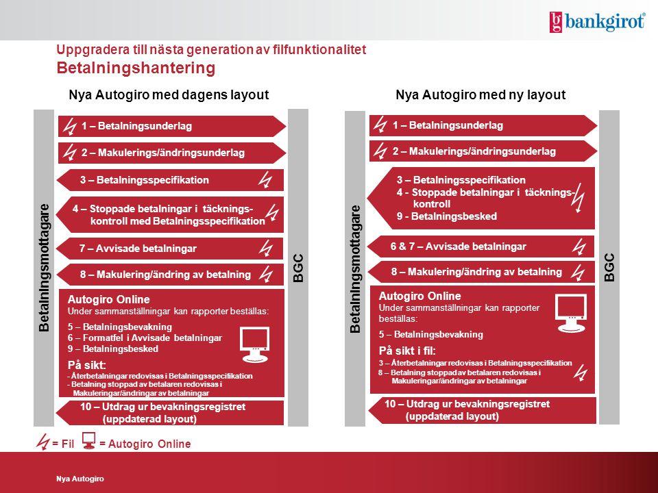 4 – Stoppade betalningar i täcknings- ------kontroll med Betalningsspecifikation Autogiro Online Under sammanställningar kan rapporter beställas: 5 –