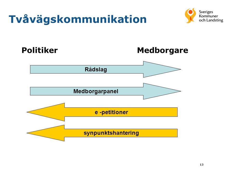 13 Tvåvägskommunikation PolitikerMedborgare Rådslag Medborgarpanel e -petitioner synpunktshantering