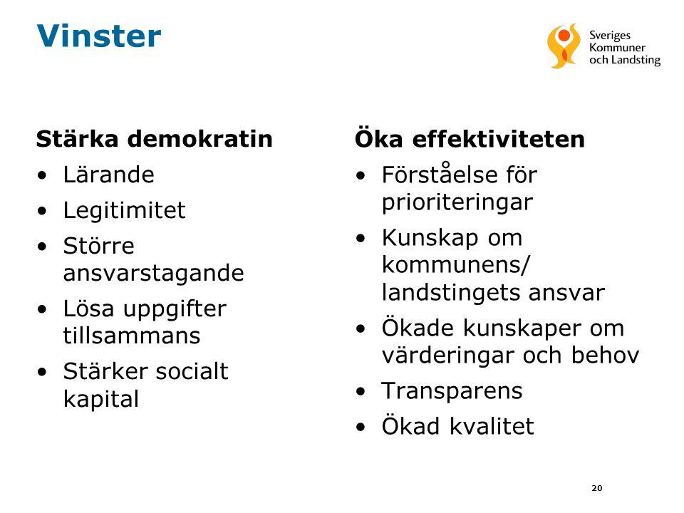 20 Vinster Stärka demokratin •Lärande •Legitimitet •Större ansvarstagande •Lösa uppgifter tillsammans •Stärker socialt kapital Öka effektiviteten •För