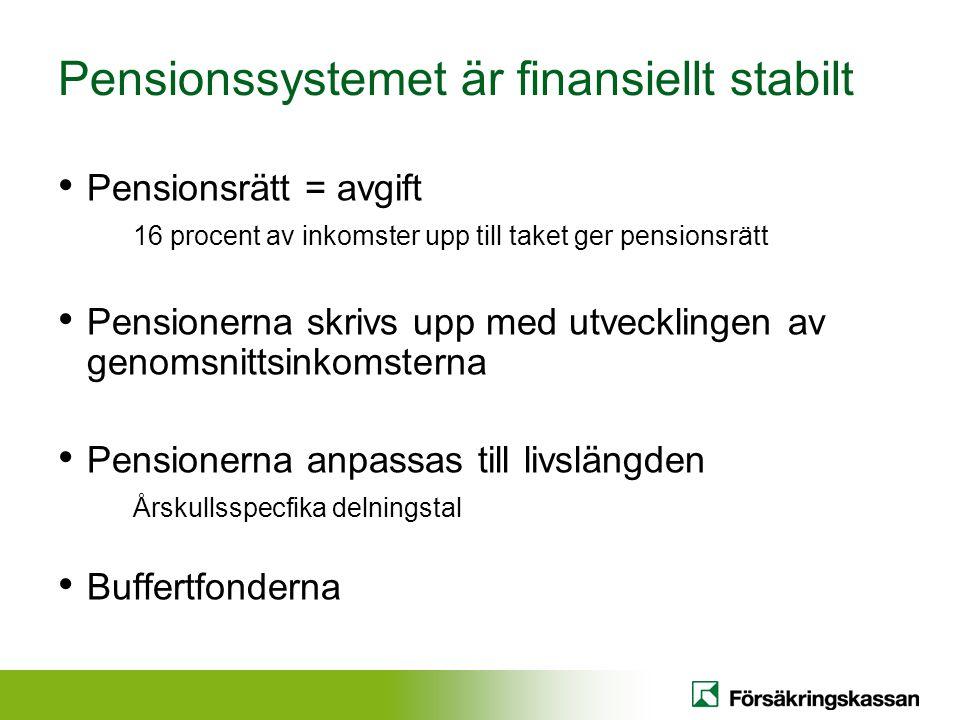 Pensionssystemet är finansiellt stabilt • Pensionsrätt = avgift 16 procent av inkomster upp till taket ger pensionsrätt • Pensionerna skrivs upp med utvecklingen av genomsnittsinkomsterna • Pensionerna anpassas till livslängden Årskullsspecfika delningstal • Buffertfonderna