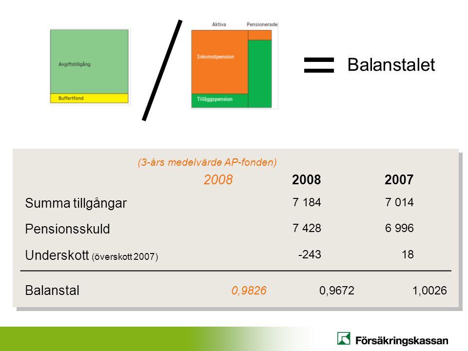 Balanstalet 2008 2007 Summa tillgångar 7 1847 014 Pensionsskuld 7 4286 996 Underskott (överskott 2007) -24318 Balanstal 0,98260,96721,0026 (3-års medelvärde AP-fonden)