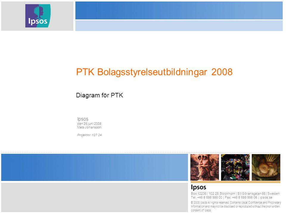 22 © 2008 Utbildning/Anställning Bas: Samtliga, 502 IP Vilken är din högsta genomförda utbildning.